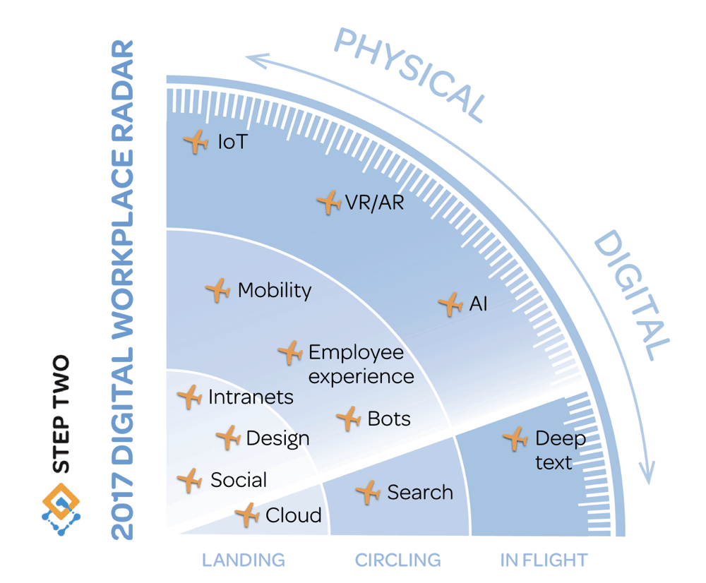 digital-workplace-radar-2017